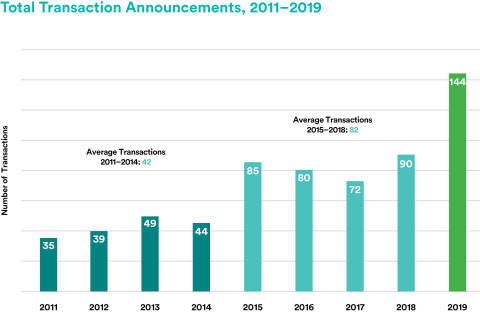 Total Transaction Announcements, 2011-2019 (Graphic: FA Insight, from TD Ameritrade Institutional)