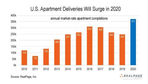 RealPage® Reports a Surge in Scheduled Apartment Completions in 2020, with Occupancy and Rent Growth Likely to Cool Slightly (Graphic: Business Wire)