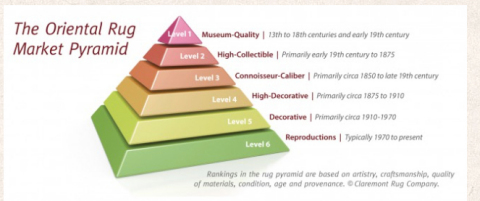 Claremont Rug Company's proprietary antique rug pyramid provides educational guidance about how to value and collect Oriental carpets. (Graphic: Business Wire)