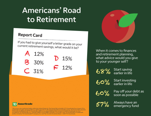 Americans' Road to Retirement (Graphic: TD Ameritrade)