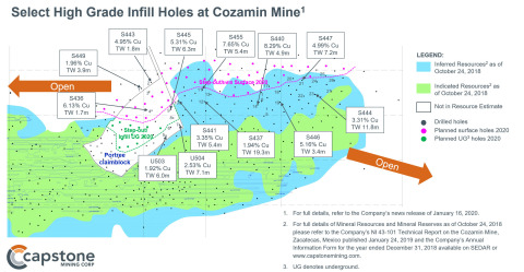 Figure 1 – Select High Grade Step-out and Infill Holes at Cozamin Mine (Graphic: Business Wire)