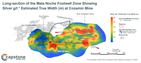 Figure 3 – Long-section of the Mala Noche Footwall Zone Showing Silver g/t * Estimated True Width (m). Comparing Figure 3 to Figure 2, the strong positive correlation between copper and silver grades is clearly demonstrated. (Graphic: Business Wire)