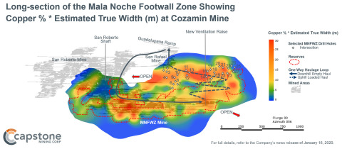 Figure 2 – Long-section of the Mala Noche Footwall Zone Showing Copper % * Estimated True Width (m). The best grade*thickness intercepts lie outside of the current Mineral Reserve. (Graphic: Business Wire)