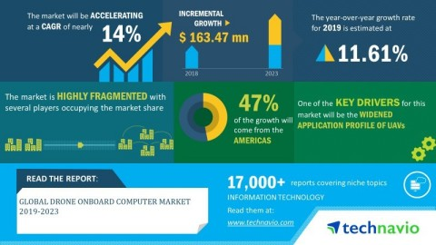 Technavio has announced its latest market research report titled global drone onboard computer market 2019-2023. (Graphic: Business Wire)