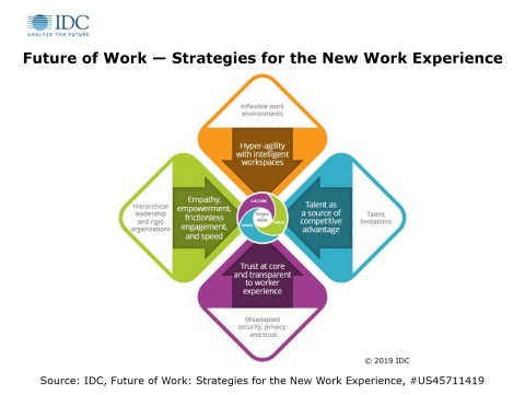 IDC Future of Work Framework - Strategies for the New Work Experience (Photo: Business Wire)