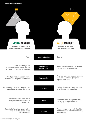 When Vision and Value Collide, Which Will Win? (Graphic: Business Wire)