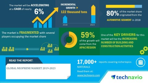 Technavio has announced its latest market research report titled global neoprene market 2019-2023. (Graphic: Business Wire)