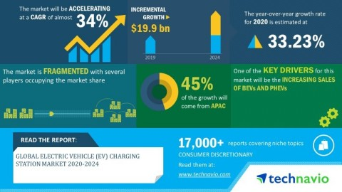 Technavio has announced its latest market research report titled global electric vehicle (EV) charging station market 2020-2024. (Graphic: Business Wire)
