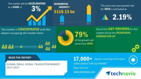 Technavio has announced its latest market research report titled global small signal transistor market 2019-2023. (Graphic: Business Wire)