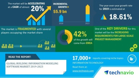 Technavio has announced its latest market research report titled global building information modeling software market 2019-2023. (Graphic: Business Wire)