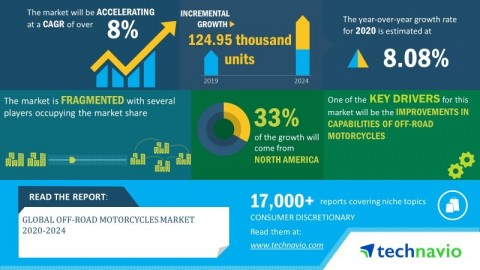 Technavio has announced its latest market research report titled global off-road motorcycles market 2020-2024. (Graphic: Business Wire)
