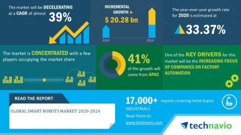 Technavio has announced its latest market research report titled global smart robots market 2020-2024 (Graphic: Business Wire)