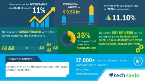 Technavio has announced its latest market research report titled global supply chain management software market 2020-2024. (Graphic: Business Wire)