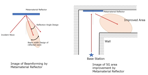 Left: Image of Beamforming by Metamaterial Reflector. Right: Image of 5G area improvement by Metamaterial Reflector. (Graphic: Business Wire)