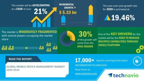 Technavio has announced its latest market research report titled global mobile device management market 2020-2024. (Graphic: Business Wire)