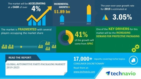 Technavio has announced its latest market research report titled global automotive parts packaging market 2019-2023. (Graphic: Business Wire)