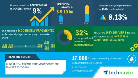 Technavio has announced its latest market research report titled global healthcare education solutions market 2020-2024. (Graphic: Business Wire)