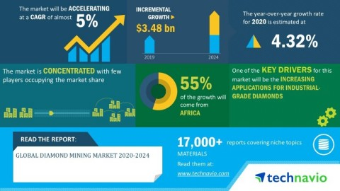 Technavio has announced its latest market research report titled global diamond mining market 2020-2024. (Graphic: Business Wire)
