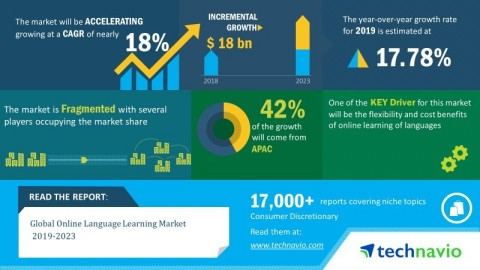 Technavio announced its latest market research report titled global online language learning market 2019-2023. (Graphic: Business Wire)