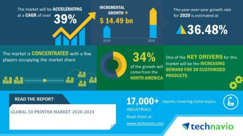 Technavio has announced its latest market research report titled global 3D printer market 2020-2024. (Graphic: Business Wire)