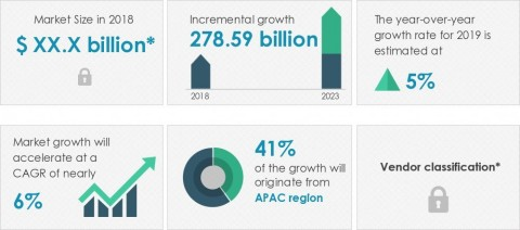 Technavio announced its latest market research report titled global packaging market 2019-2023 (Graphic: Business Wire)