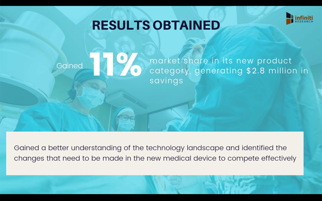 Infiniti's Market Assessment Study Helped a Medical Implants Supplier Gain 11% Market Share in Its New Product Category