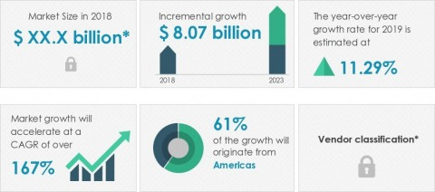 Technavio announced its latest market research report titled global smart glasses market 2019-2023. (Graphic: Business Wire)