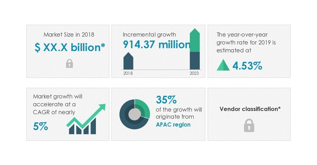 Image result for Global Science, Technology, Engineering and Mathematics (STEM) Toys Market 2019-2023 | Growth of Collaborative Environment in Educational Institutions to Boost Growth | Technavio