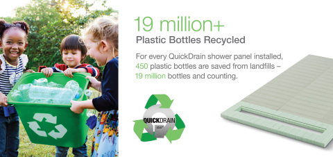 For every QuickDrain shower panel installed, 450 plastic bottles are saved from landfills —19 million bottles and counting. (Photo: Oatey Co.)