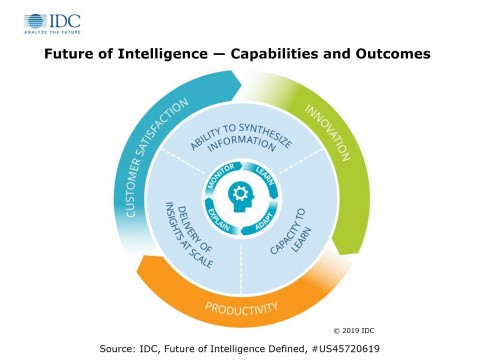 Future of Intelligence - Capabilities and Outcomes (Graphic: Business Wire)