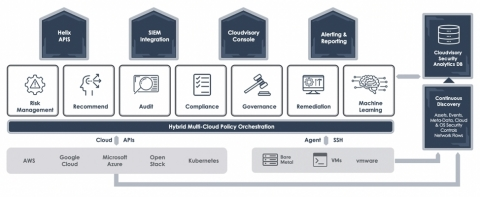 The acquisition of Cloudvisory will bring cloud workload security capabilities to FireEye Helix, offering customers one integrated security operations platform for cloud and container security. (Graphic: Business Wire)