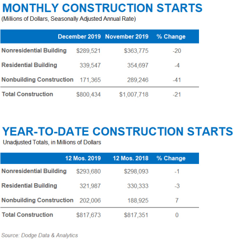 December 2019 Construction Starts (Graphic: Business Wire)