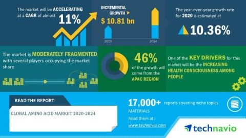 Technavio has announced its latest market research report titled global amino acid market 2020-2024. (Graphic: Business Wire)