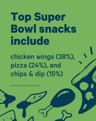 Findings from Affirm's 2020 Super Bowl Survey (Graphic: Business Wire)