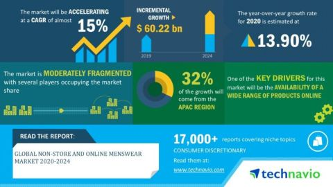 Technavio has announced its latest market research report titled global non-store and online menswear market 2020-2024. (Graphic: Business Wire)