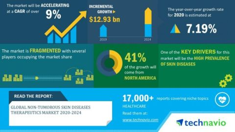 Technavio has announced its latest market research report titled global non-tumorous skin diseases therapeutics market 2020-2024 (Graphic: Business Wire)