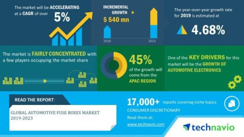 Technavio has announced its latest market research report titled global automotive fuse boxes market 2019-2023. (Graphic: Business Wire)