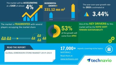 Technavio has announced its latest market research report titled global dimension stone market 2019-2023. (Graphic: Business Wire)