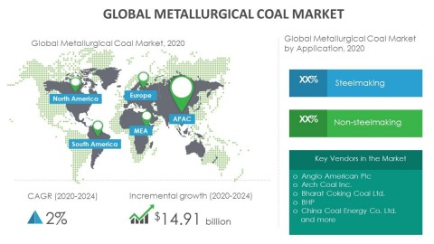 Technavio has announced its latest market research report titled global metallurgical coal market 2020-2024. (Graphic: Business Wire)