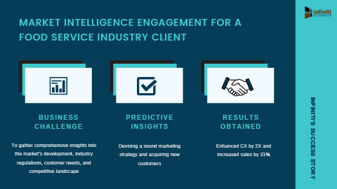 Increasing Sales by 31% for a Food Service Industry Client with Market Intelligence Engagement