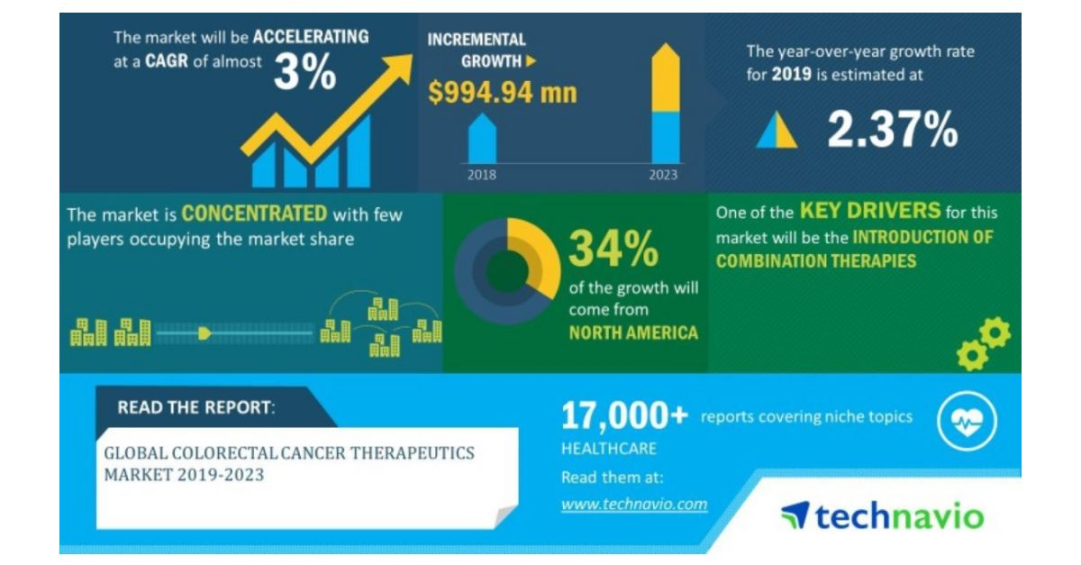 Global Colorectal Cancer Therapeutics Market 2019 2023 Evolving Opportunities With Bristol Myers Squibb Company And Eli Lilly And Company Technavio Business Wire
