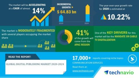 Technavio has announced its latest market research report titled global digital publishing market 2020-2024 (Graphic: Business Wire)
