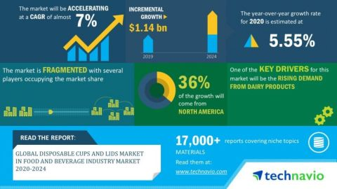 Technavio has announced its latest market research report titled global disposable cups and lids market in food and beverage industry market 2020-2024. (Graphic: Business Wire)