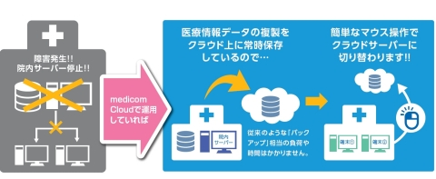 Medicom Cloud 運用継続サービスの概念図(画像:ビジネスワイヤ)