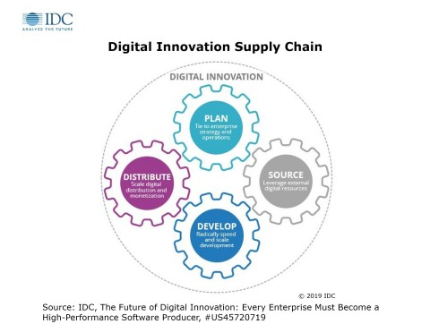 Digital Innovation Supply Chain (Graphic: Business Wire)