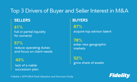 Top 3 Drivers of Buyer and Seller Interest in M&A (Graphic: Business Wire)