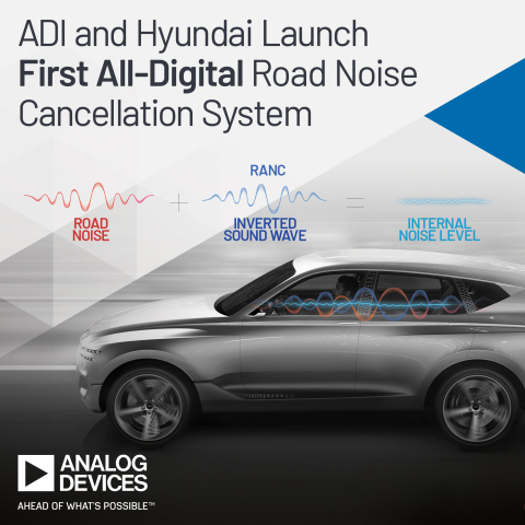 Analog Devices Collaborates with Hyundai Motor Company to Launch Industry's First All-Digital Road Noise Cancellation System. (Photo: Business Wire)