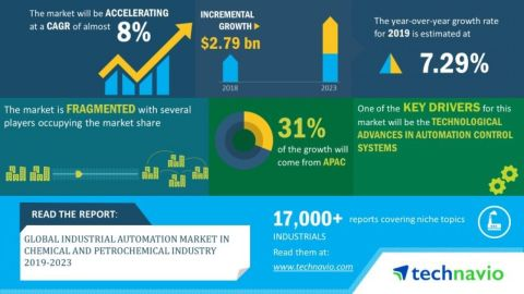 Technavio has announced its latest market research report titled global industrial automation market in chemical and petrochemical industry 2019-2023. (Graphic: Business Wire)