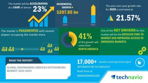 Technavio has announced its latest market research report titled global engineering services outsourcing market 2020-2024. (Graphic: Business Wire)