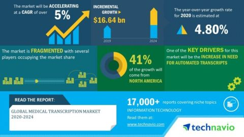 Technavio has announced its latest market research report titled global medical transcription market 2020-2024. (Graphic: Business Wire)